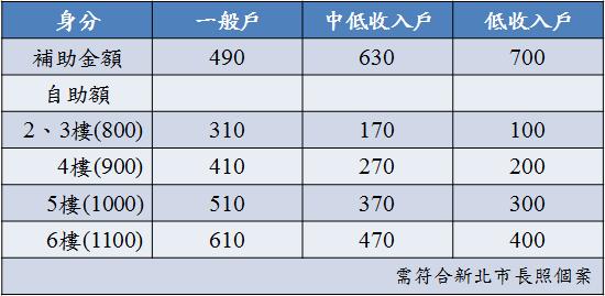 補助價目表